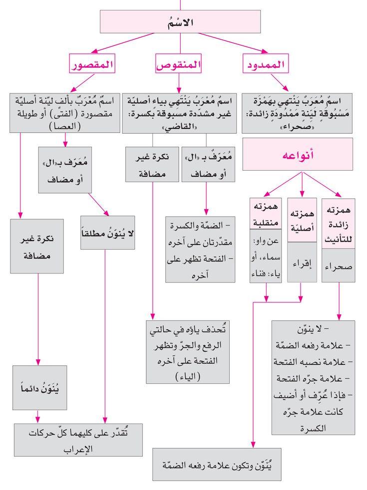 الدرس الأول الممدود والمنقوص والمقصور Learn Arabic Language Learn Arabic Online Learning Arabic