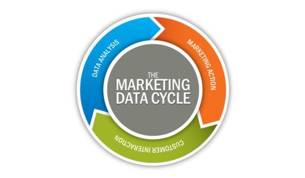 Pahami Customer Anda Dengan Melakukan Analisa User Behavior Menggunakan Data #DigitalMarketingAgencyIndonesia