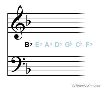 Key Signatures With Flats: F Major - D Minor
