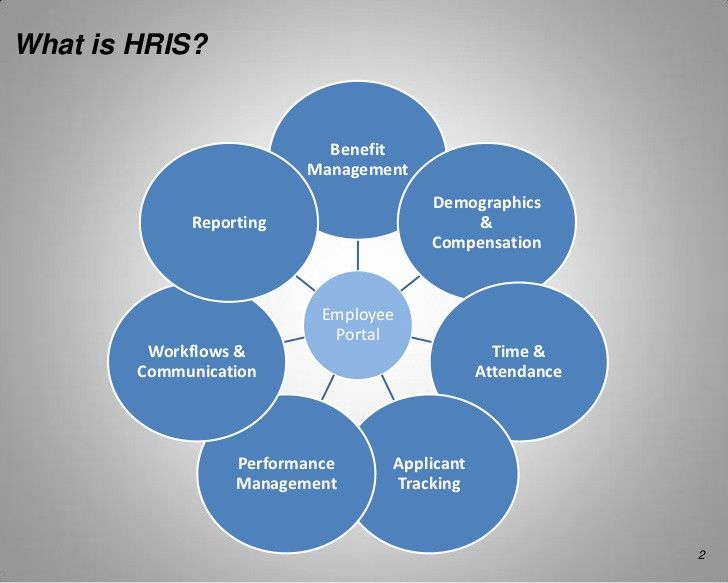 6 Components Of Human Resource Information Systems Hris Human Resource Management System Human Resources Human Resources Quotes