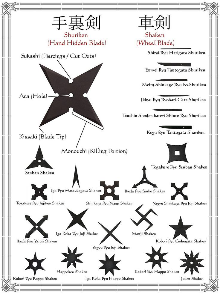 Shuriken and shaken glossary and terminology. [when I was a kid I was fascinated by ninjas. I pin this in homage to that time!]