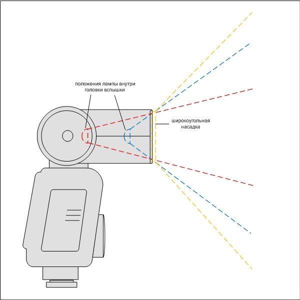 Настройки фотокамеры для съемки со вспышкой