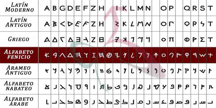 Abecedario árabe-alfabeto árabe