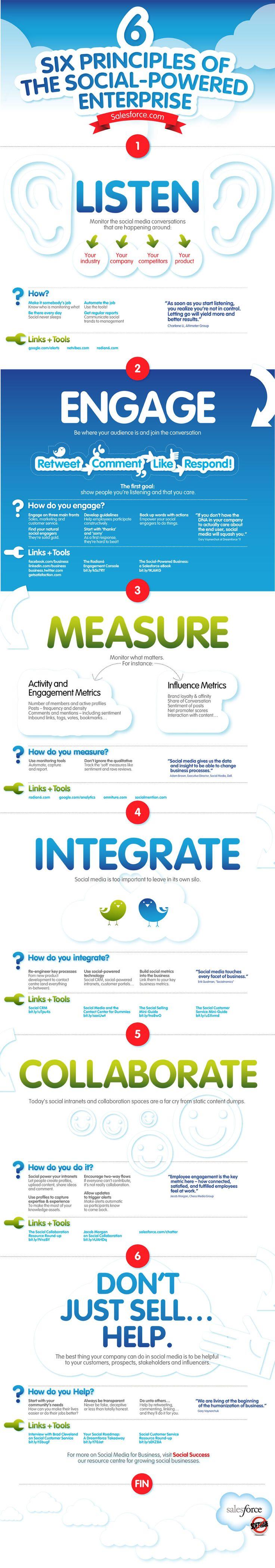 Principios fundamentales de la implantación social media en la empresa.