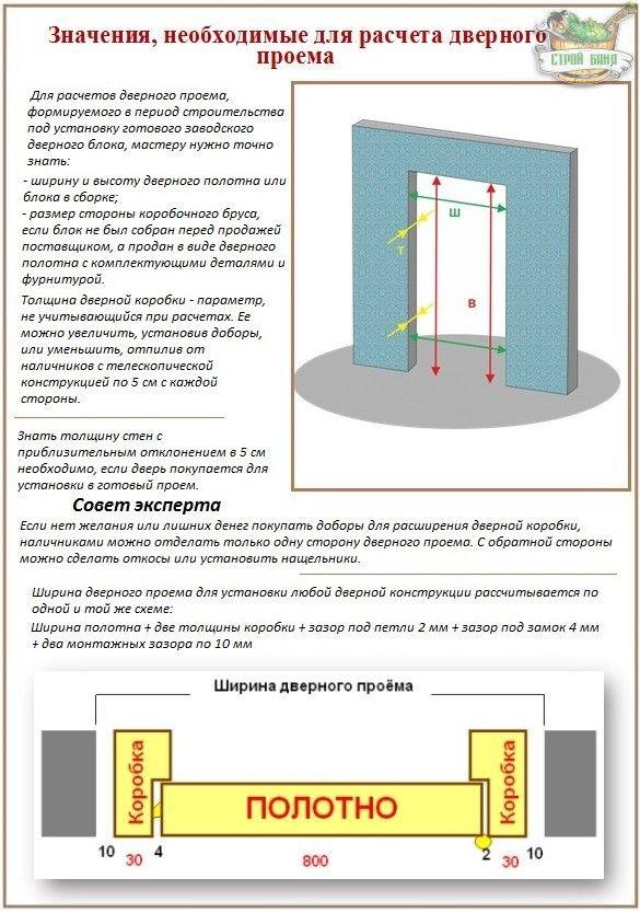 стандартные размеры дверей и дверных проемов складные