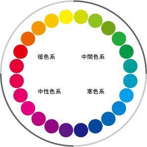 カラーコーディネートの色相環の基本