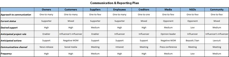 This communication and reporting plan lets you focus on key stakeholders and delivering consistent messages. http://marcommetric.com/Tools/Communication-Plan.html #communication