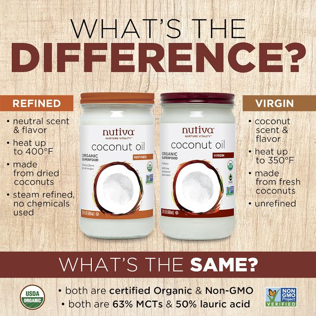 Anointed by Abba: Difference between refined and virgin coconut oil