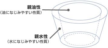 (株)シクロケムH-14シクロデキストリンと包接体とそのサプリ、マヌカハニー