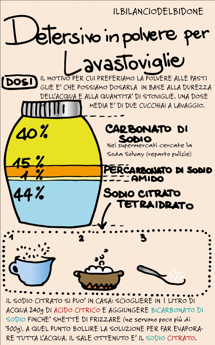 Il bilancio del bidone: Detersivo lavastoviglie in polvere