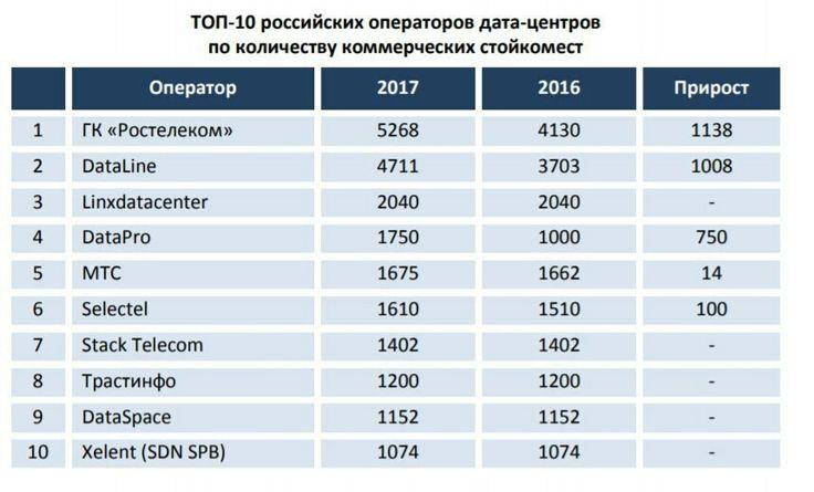 топ россиских операторов цод