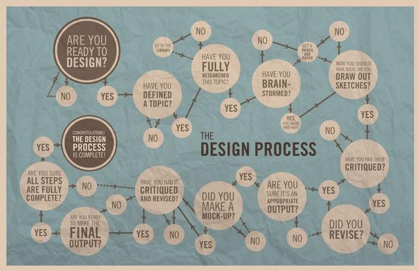 Design Process Infographic by Dana Jefferson, via Behance
