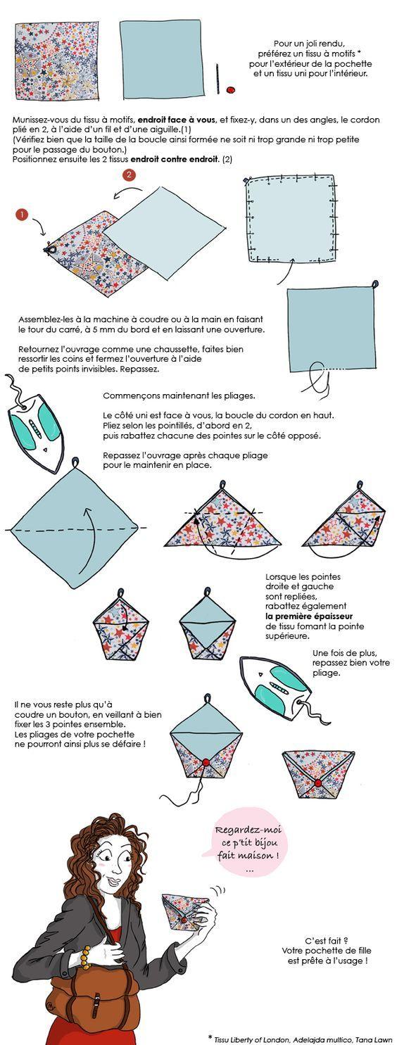 2 carrés de tissu, un bouton , du fil une aiguille, des épingles, et voila une jolie pochette, à customiser suivant ses désirs ! Bonne couture !