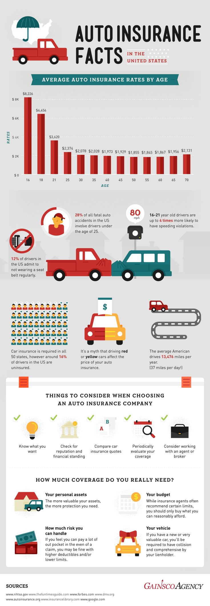 Auto Insurance Facts in the Untied States Infographic via the GAINSCO site