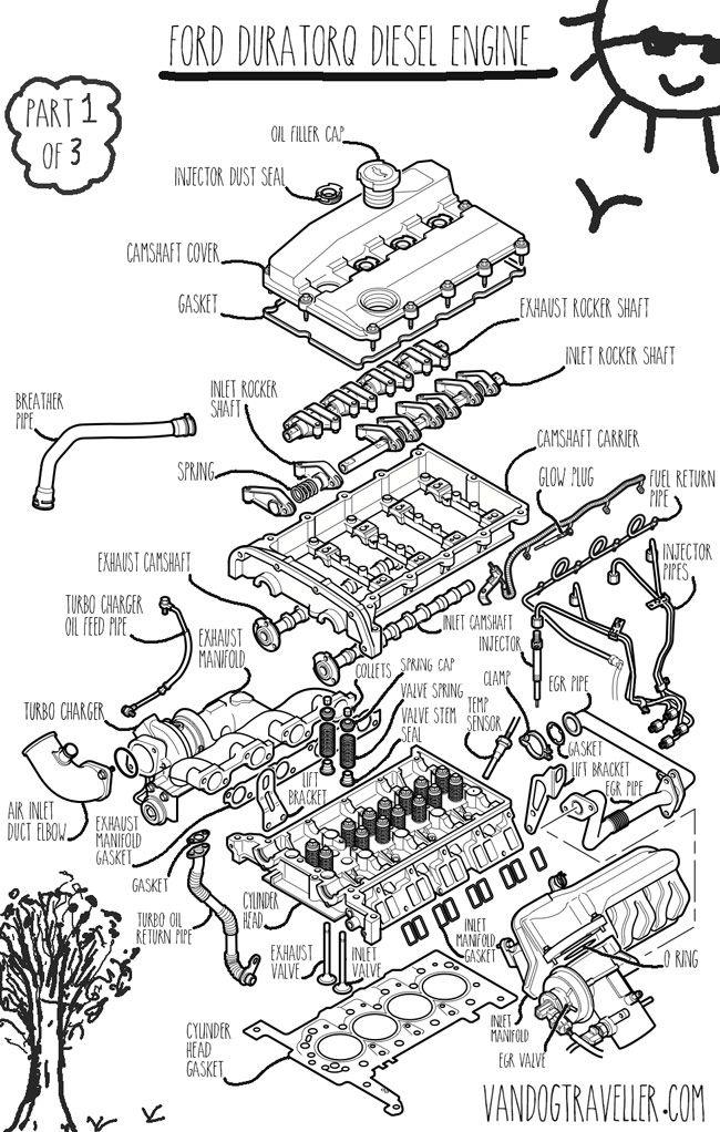 Duratorq Engine Annotated Diagram