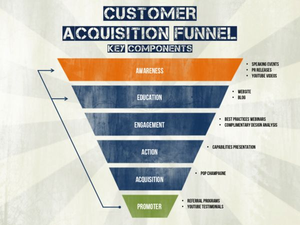 This presentation slide from a marketing plan template is a this presentation slide from a marketing plan template is a graphical representation of the conversion or customer acquisition funnel it i pronofoot35fo Images