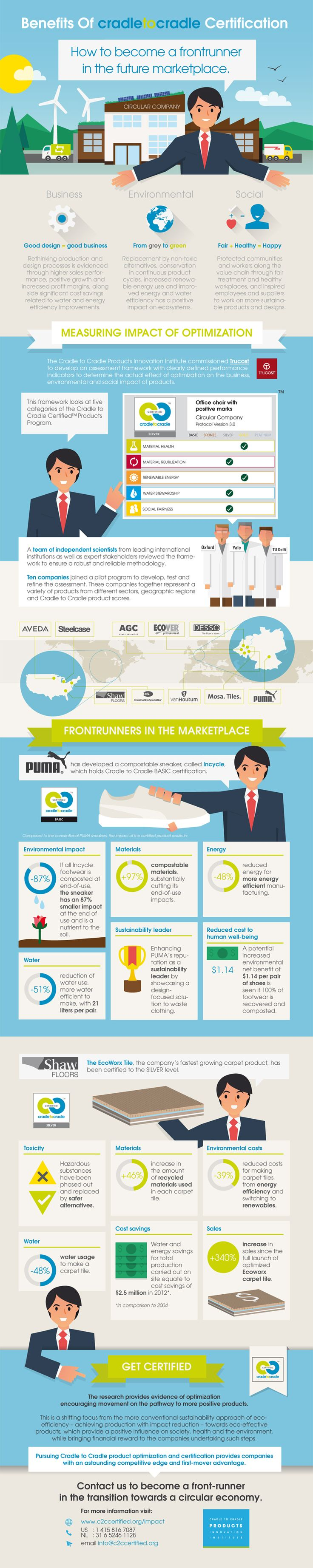 53 best my portfolio images on pinterest infographic infographic cradle to cradle certification is good for business 1betcityfo Choice Image