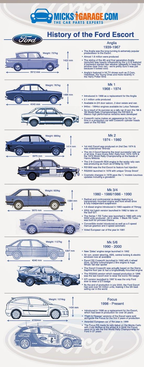 History of the Ford Escort: Launched in 1968 to replace the long-running Anglia, the Ford Escort went on to become the 5th best selling car in the world!