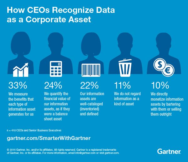 Recognizing data as a corporate asset beyond the pure digitization benefits is key in digitalization - source and credit Gartner