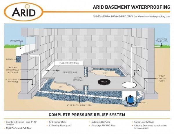 Basement Floor Drain Diagram Waterproofing Basement Wet