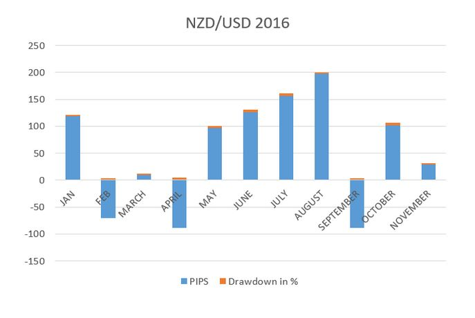 The #KIWI #Dollar was on the upside for the First two quarters of 2016 before running out of #gas, As the dollar strengthened across board and there by #NZD weakened and has a slide in the last two Quarters.