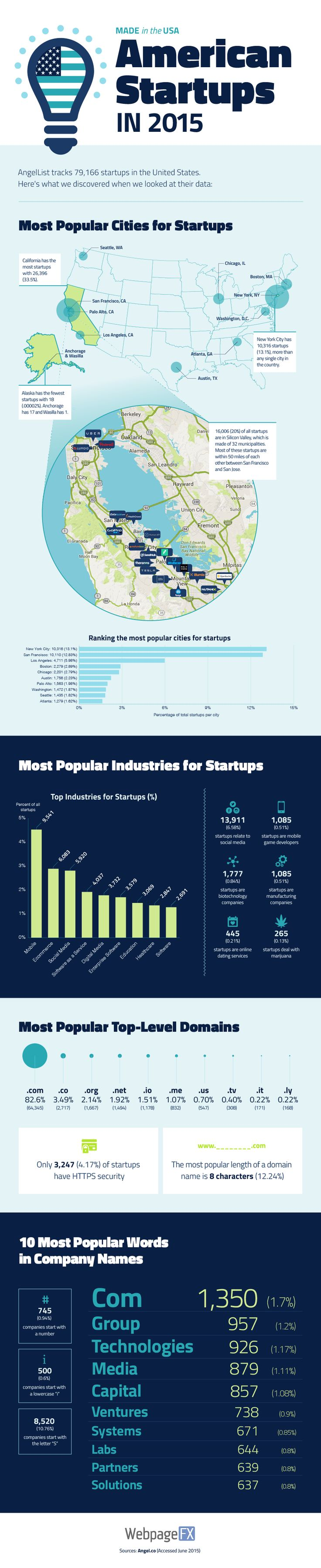 Made in America: Startup Culture in the USA #Infographic