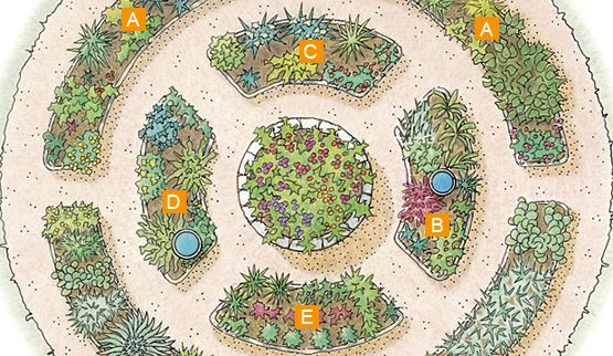 Organize Plantings By Themes This Design Includes Herbs You Would