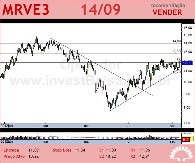 MRV - MRVE3 - 14/09/2012 #MRVE3 #analises #bovespa