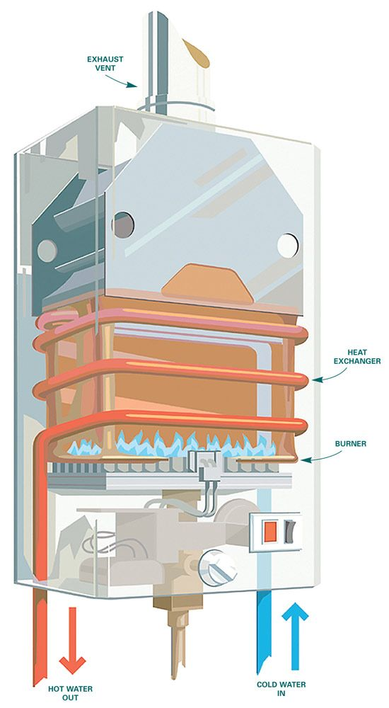 Pros and Cons of Tankless Water Heaters: Tankless water heaters can save energy, but at a higher initial cost and they serve hot water one faucet at a time—so someone gets a cold shower if multiple showers are running. Read more: http://www.familyhandyman.com/plumbing/water-heater/the-pros-and-cons-of-tankless-water-heaters/view-all