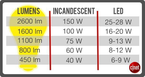 Five things to consider before buying LED bulbs measureme by lumens not watts, LED bulb with comparable brightness to a 60-watt incandescent is only 8 to 12 watts And don't forget Dimmable, not all LED dim.  it helps to know what kind of dimming switch you have, but if you don't know (or would rather not go through the trouble), simply search for LED bulbs compatible with standard incandescent dimmers. AND DON't enclose an LED or it will die off quicker. Fixtures must let heat dissipate.