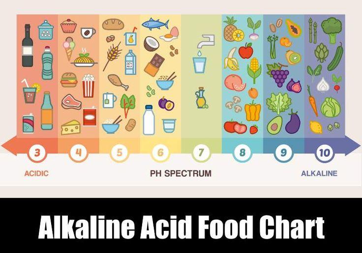 Alkaline Food Chart Official List