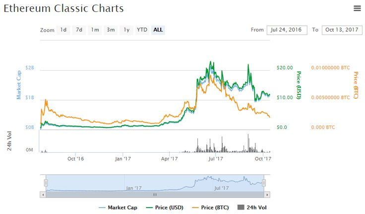 Ethereum Classic Chart and Price