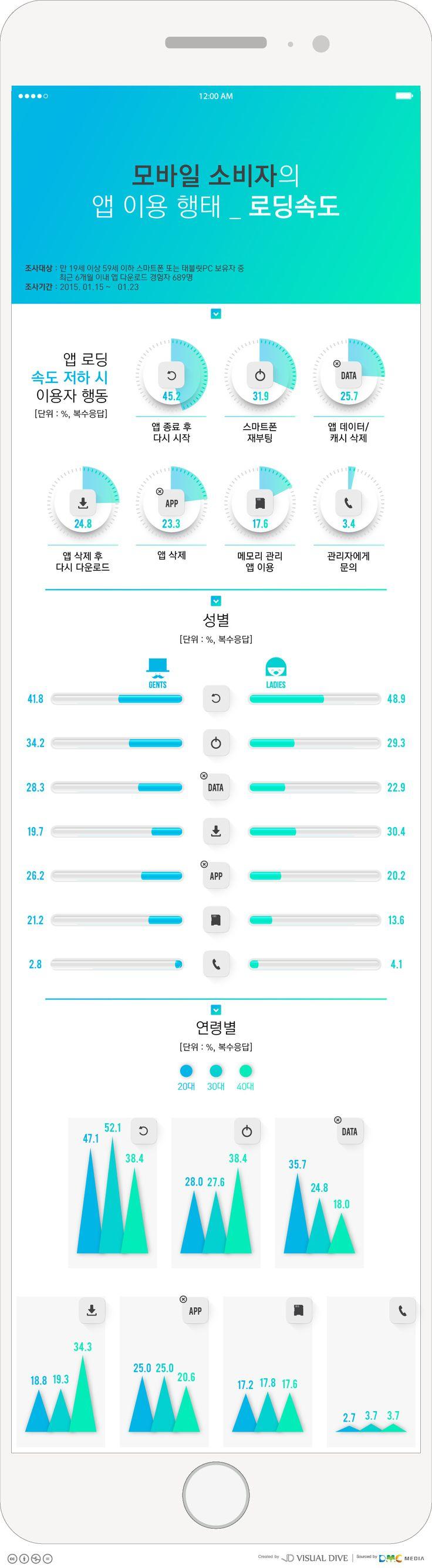 앱 로딩 속도 ↓ …모바일 소비자의 행동은? [인포그래픽] #Mobile APP / #Infographic ⓒ 비주얼다이브 무단…