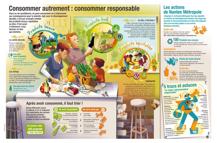 [Infographie] Consommer autrement, consommer responsable