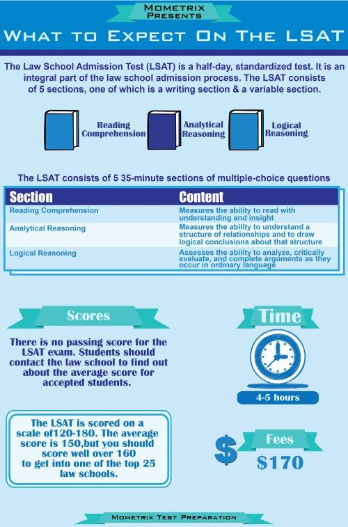 What to Expect on the LSAT: The Law School Admission Tests, or LSAT, is a half-day, standardized test. It is an integral part of the law school admission process. The LSAT consists of five sections, one of which is a writing section and another a variable section; the variable section does not count towards the score of the LSAT.
