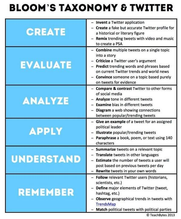 Using Learning Standards And Bloom S Taxonomy With