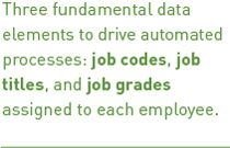 Three fundamental data elements to drive automated processes: job codes, job titles, and job grades assigned to each employee. #adp #automation #hris #hcm
