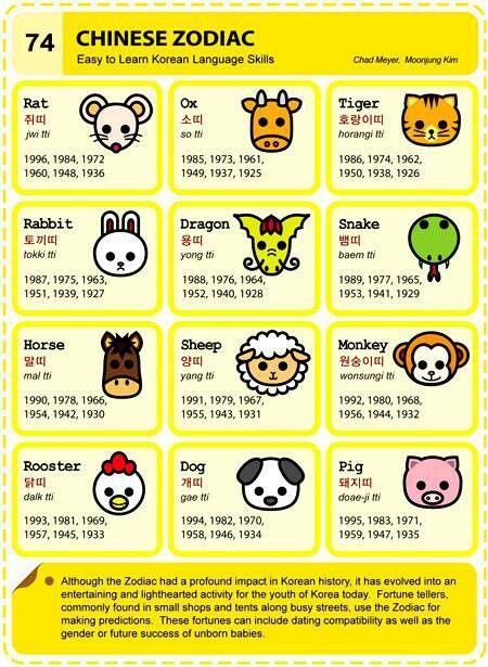 Calendar Organization Zodiac : Images about chinese zodiac on pinterest all