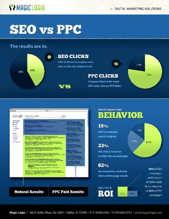 SEO vs PPC #Infographic #smSearch Marketing,  Internet Site, Magic Logix, Internet Marketing,  Website, Web Site, Search Engineering Optimism, Seo Infographic, Ppc Infographic