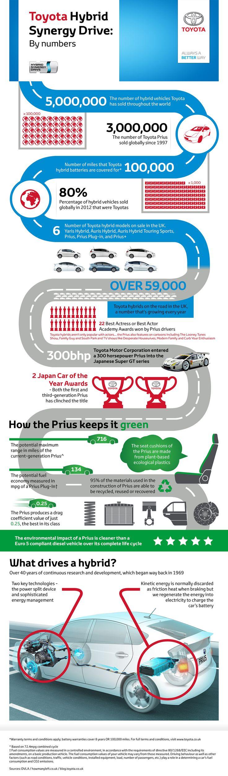 Toyota Hybrid infographic