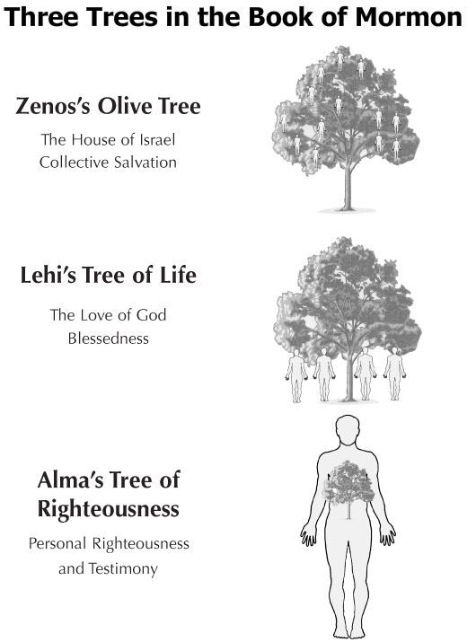 7-95 Three Trees in the Book of Mormon