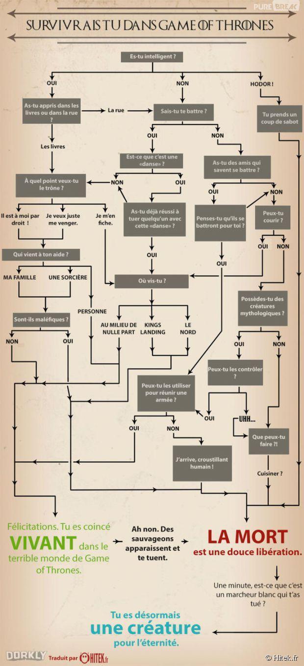 Game of Thrones : survivre à Westeros ? L'infographie délirante !