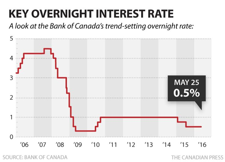 The Bank of Canada kept the overnight rate steady at 0.5%, fearing a bit of a slowdown due to the Alberta wildfires but expecting a rebound in the third quarter.