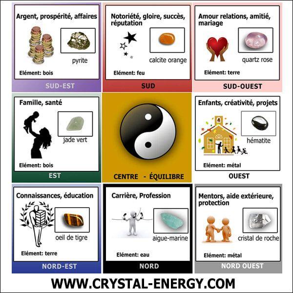 kit des pierres et cristaux pour feng shui