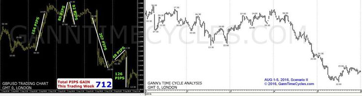 Gann's time tested analysis, related to Time Cycles, which predicts the precise turning points. As Gann said, whenever the time is right, the markets would turn. Forex Time Cycle Analysis, Forex Trading System, Trading Forex Daily Tips and Forex Trading Analysis.