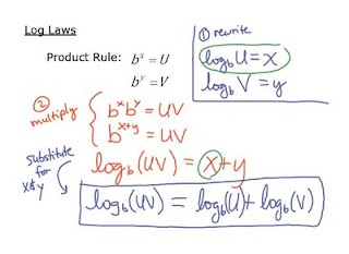 Different approach to teaching Log Laws... self-guided worksheets