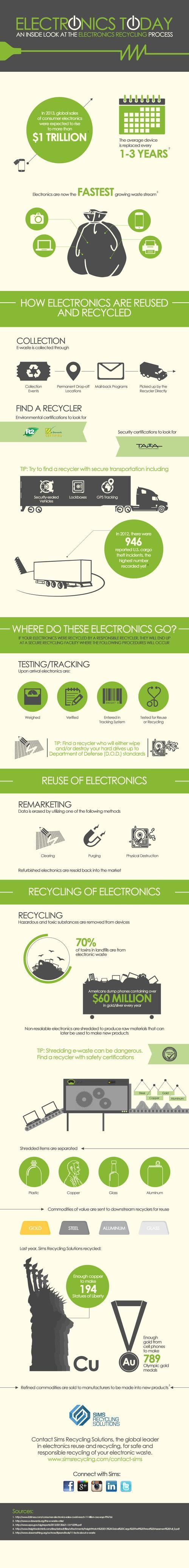 EBN - Hailey Lynne McKeefry - Infographic: Looking at the End of Life of Electronics