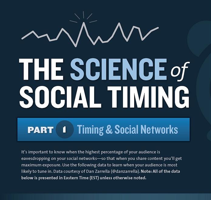 Social timing: tweet e condivisione prima del pranzo e poco prima di lasciare il lavoro [Infografica]
