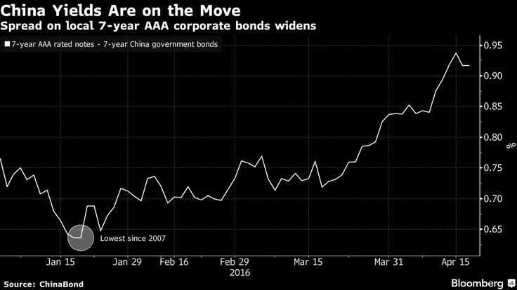 The unprecedented boom in China's $3 trillion corporate bond market is starting to unravel.