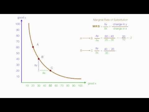 How to Calculate Marginal Utility and Marginal Rate of Substitution